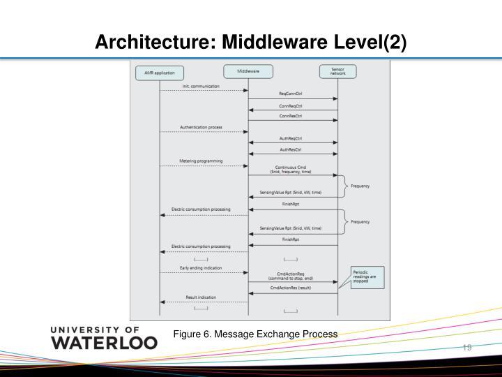 Architecture: Middleware Level(2)