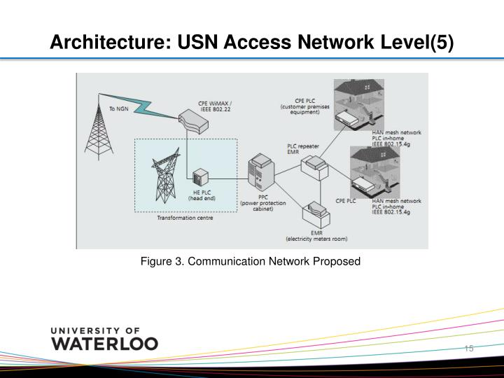 Architecture: USN Access Network Level(5)