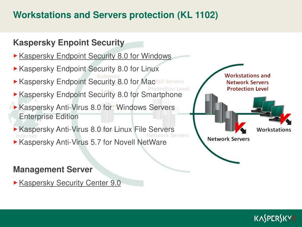Kaspersky Endpoint Security 8.0 For Mac