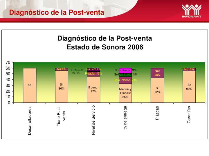 Diagnóstico de la Post-venta