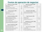 costos de operaci n de negocios