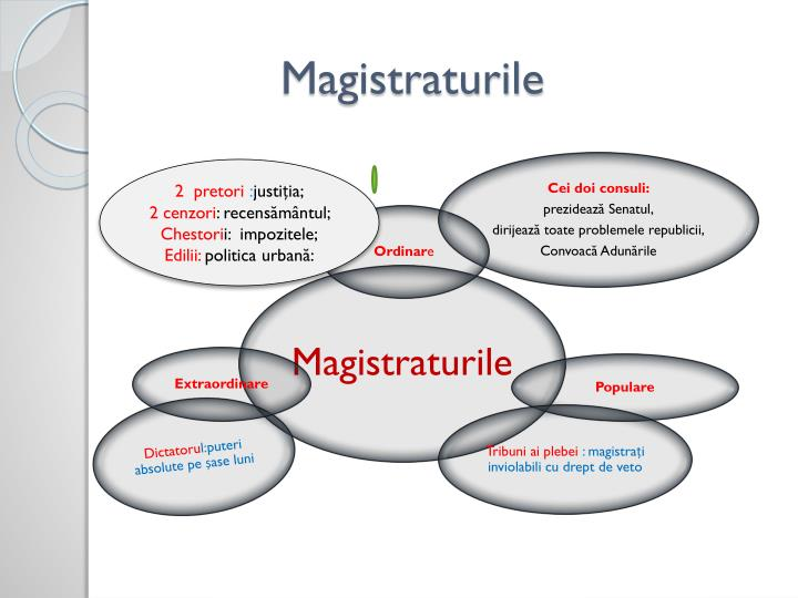 Magistraturile