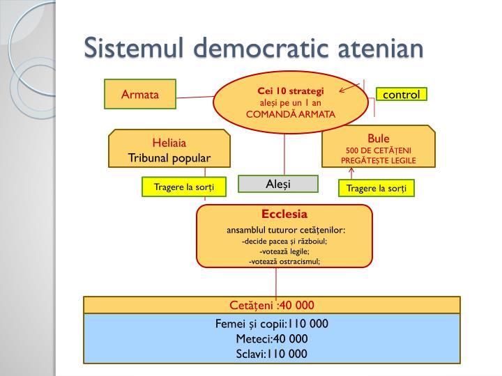 Sistemul democratic atenian