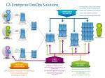 ca enterprise devops solutions