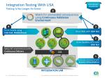 integration testing with lisa testing is no longer an event