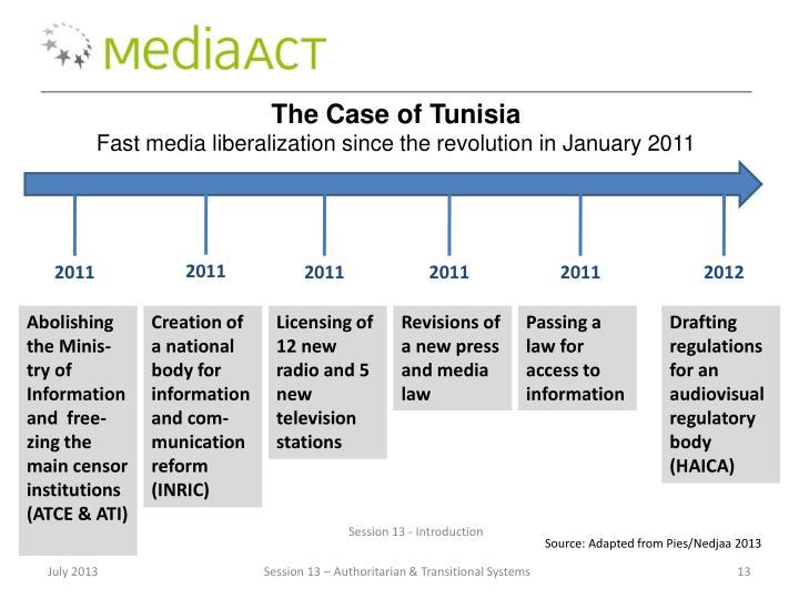 The Case of Tunisia