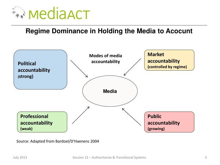 Regime Dominance in