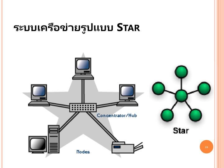 ระบบเครือข่ายรูปแบบ