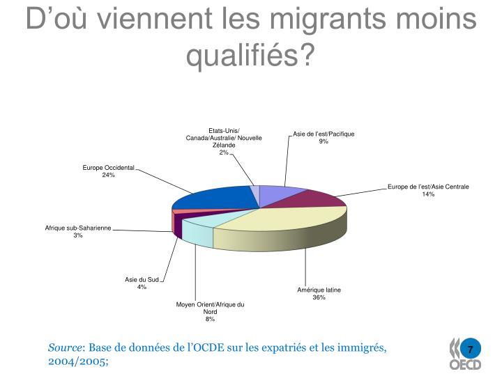 D'où viennent les migrants moins qualifiés?