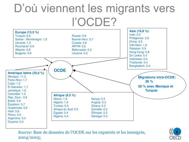 D'où viennent les migrants vers l'OCDE?