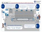 the car wash an automated one stop shop for mobile app testing