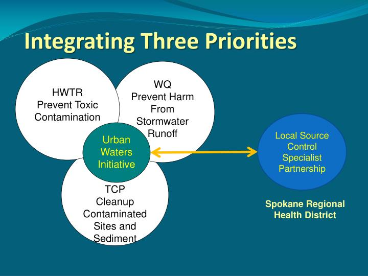 Integrating three priorities
