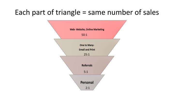 Each part of triangle = same number of sales