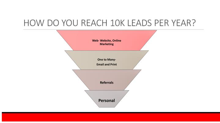 HOW DO YOU REACH 10K LEADS PER YEAR?
