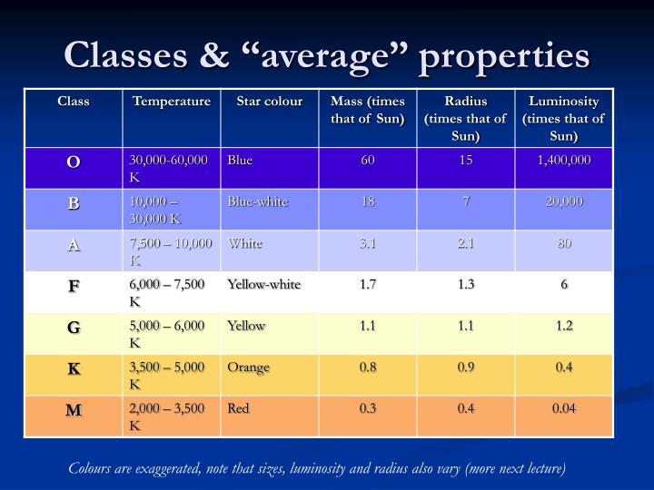 "Classes & ""average"" properties"