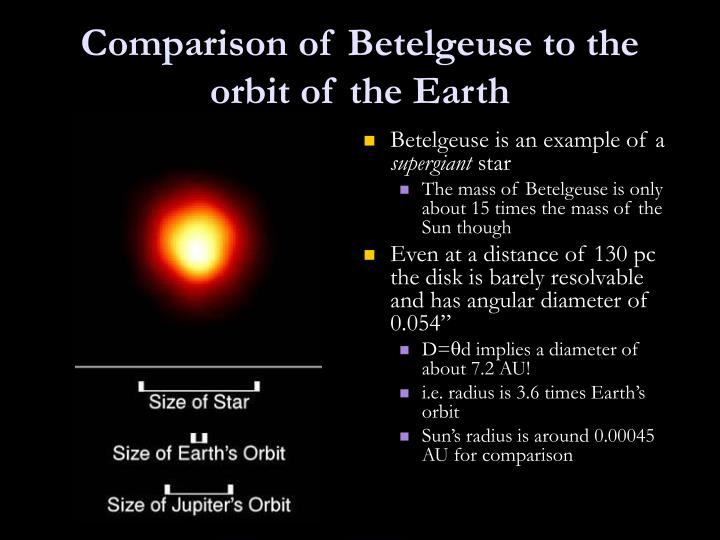 Comparison of Betelgeuse to the orbit of the Earth