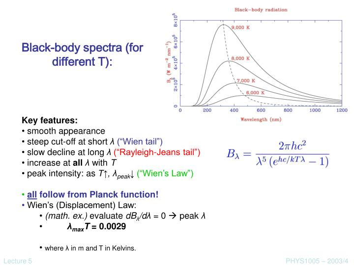 Black body spectra for different t