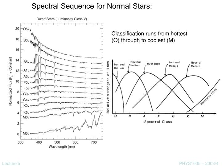 Spectral Sequence for Normal Stars: