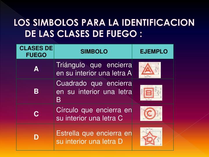 LOS SIMBOLOS PARA LA IDENTIFICACION DE LAS CLASES DE FUEGO :