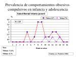 prevalencia de comportamientos obsesivo compulsivos en infancia y adolescencia13