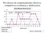 prevalencia de comportamientos obsesivo compulsivos en infancia y adolescencia3