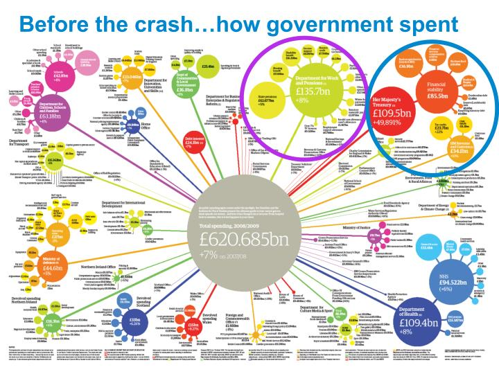Before the crash…how government spent