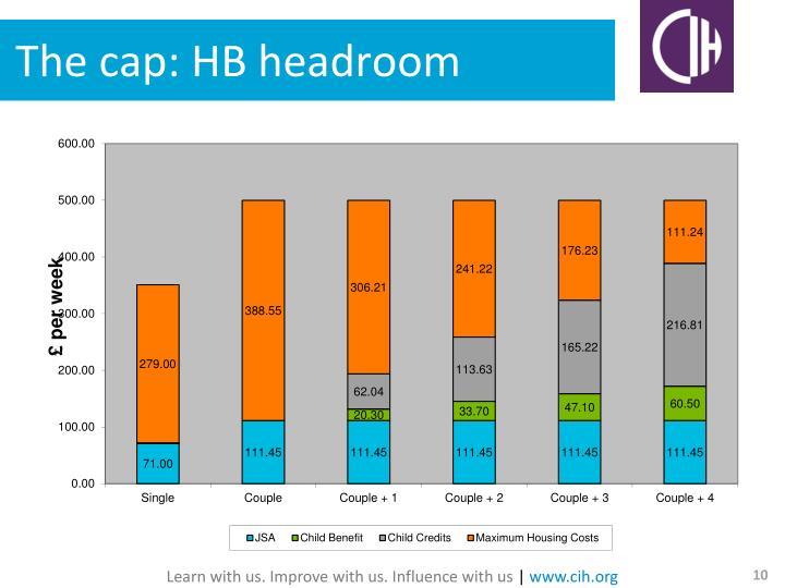 The cap: HB headroom
