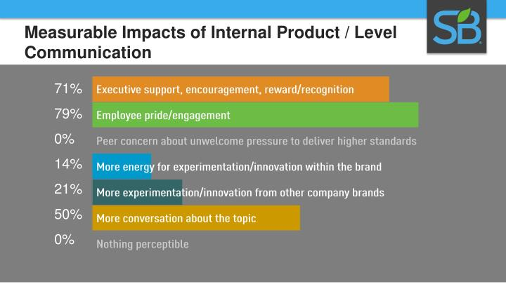 Measurable Impacts of Internal