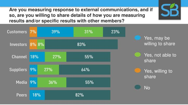 Are you measuring response to external communications, and if so, are you willing to share details of how you are measuring results and/or specific results with other members?