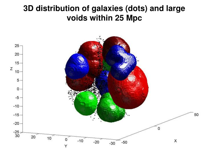 3D distribution of galaxies (dots) and large voids within 25 Mpc