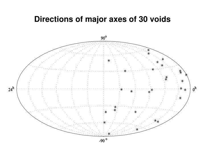 Directions of major axes of 30 voids