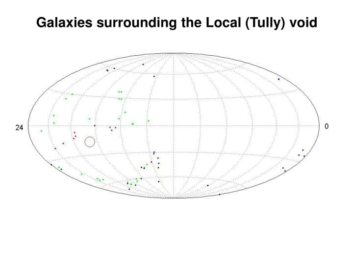 Galaxies surrounding the Local (Tully) void