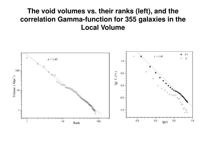 The void volumes vs. their ranks (left), and the correlation Gamma-function for 355 galaxies in the Local Volume