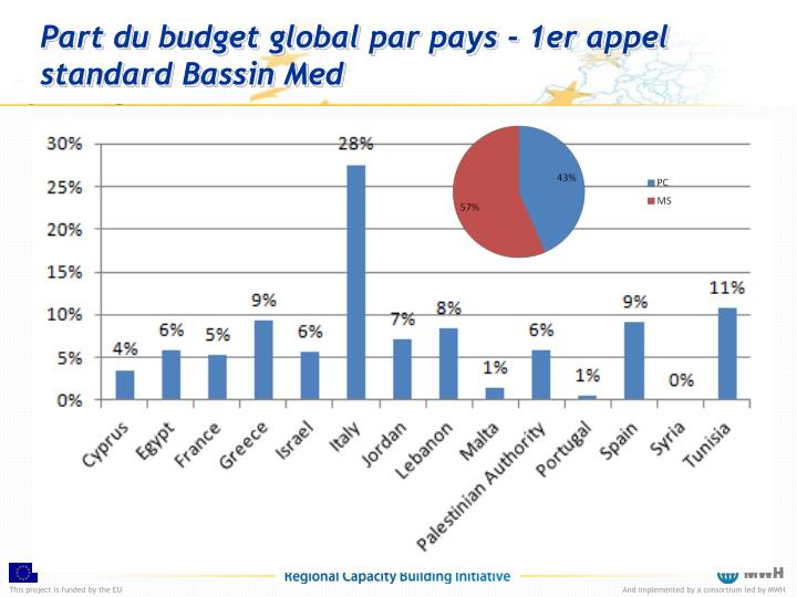 Part du budget global par pays - 1er appel
