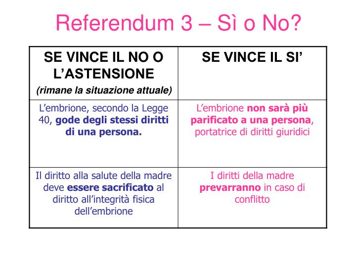 Referendum 3 – Sì o No?