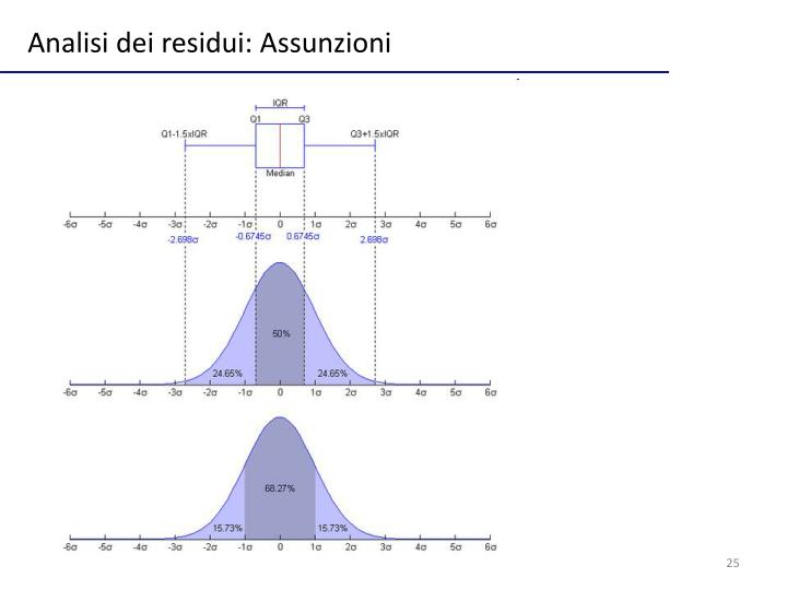 Analisi dei residui: Assunzioni
