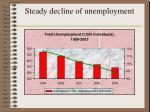 steady decline of unemployment