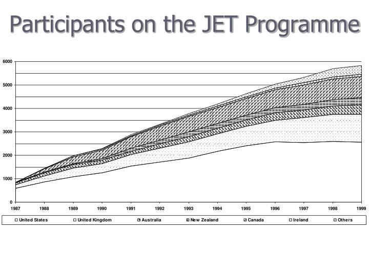 Participants on the JET Programme
