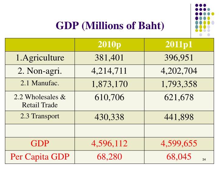 GDP (Millions of Baht)
