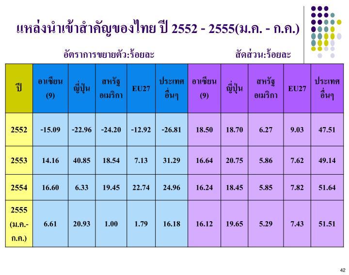 แหล่งนำเข้าสำคัญของไทยปี2552-2555(ม.ค.-ก.ค.)