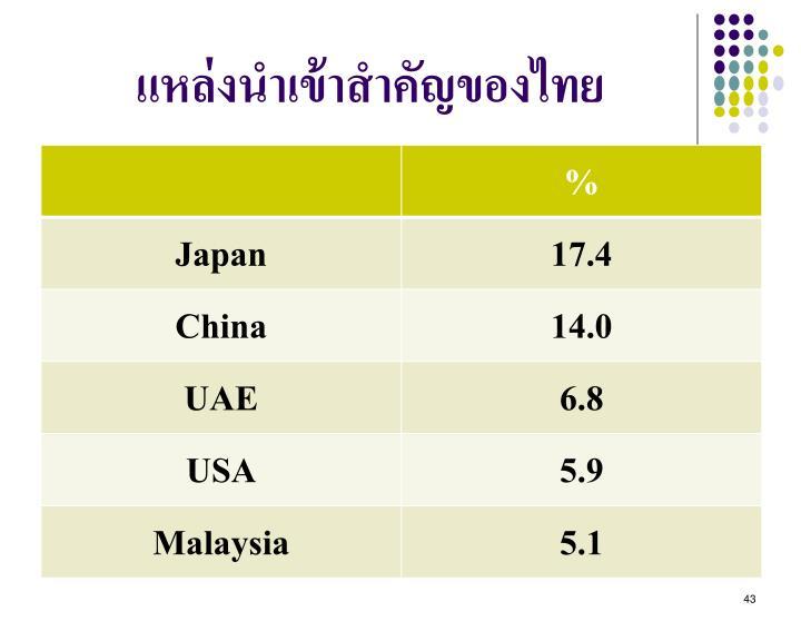 แหล่งนำเข้าสำคัญของไทย