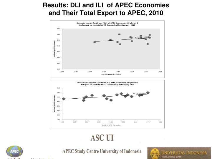 Results: DLI and ILI  of APEC Economies
