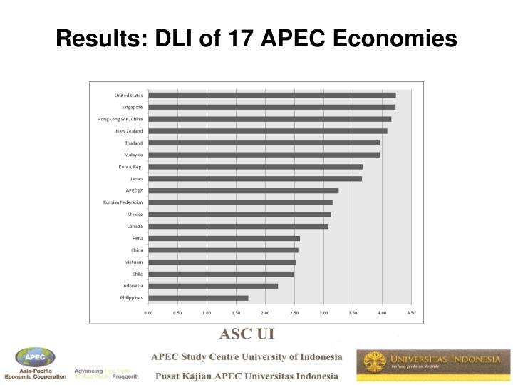 Results: DLI of 17 APEC Economies