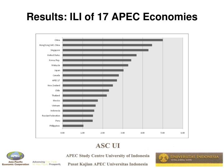 Results: ILI of 17 APEC Economies