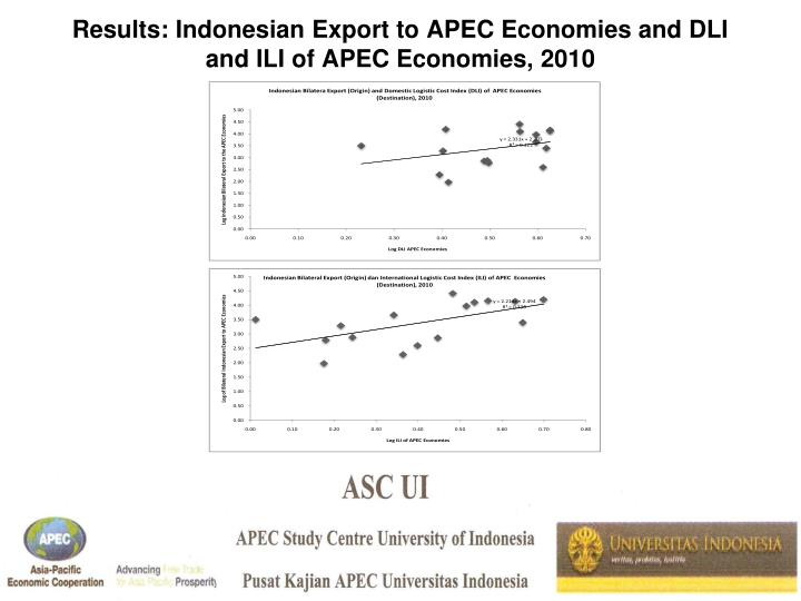 Results: Indonesian Export to APEC Economies and DLI and ILI of APEC Economies, 2010