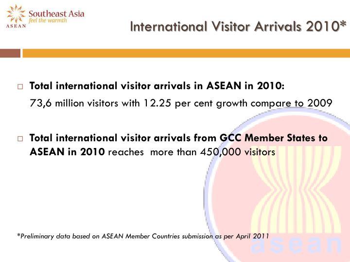 International visitor arrivals 2010