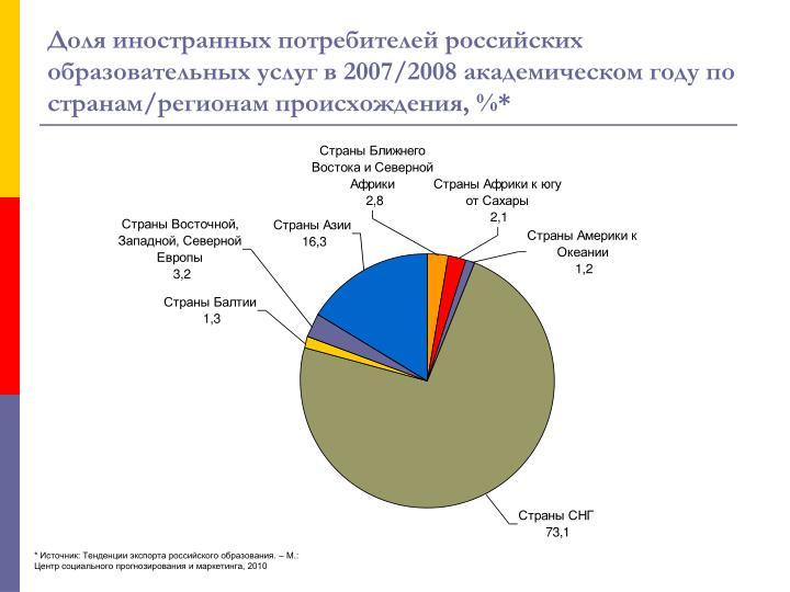 Доля иностранных потребителей российских образовательных услуг в 2007/2008 академическом году по странам/регионам происхождения, %*