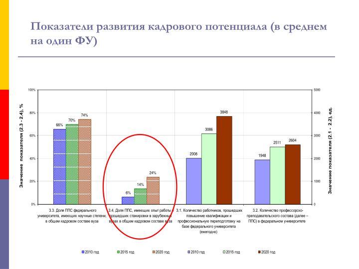 Показатели развития кадрового потенциала (в среднем на один ФУ)