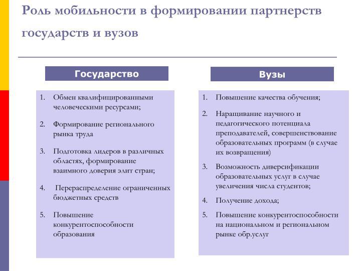 Роль мобильности в формировании партнерств государств и вузов