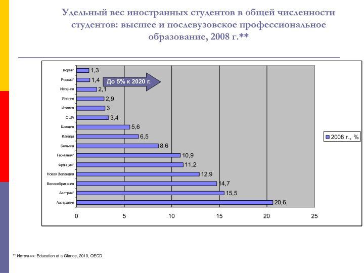 Удельный вес иностранных студентов в общей численности студентов: высшее и послевузовское профессиональное образование, 2008 г.**